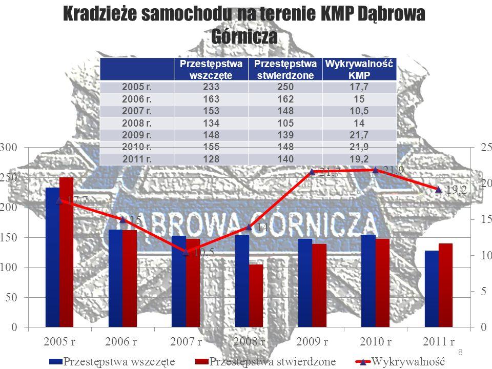 Ulice na terenie Dąbrowy Górniczej, gdzie ujawniono najwięcej nietrzeźwych kierujących 2010 r.2011 r.