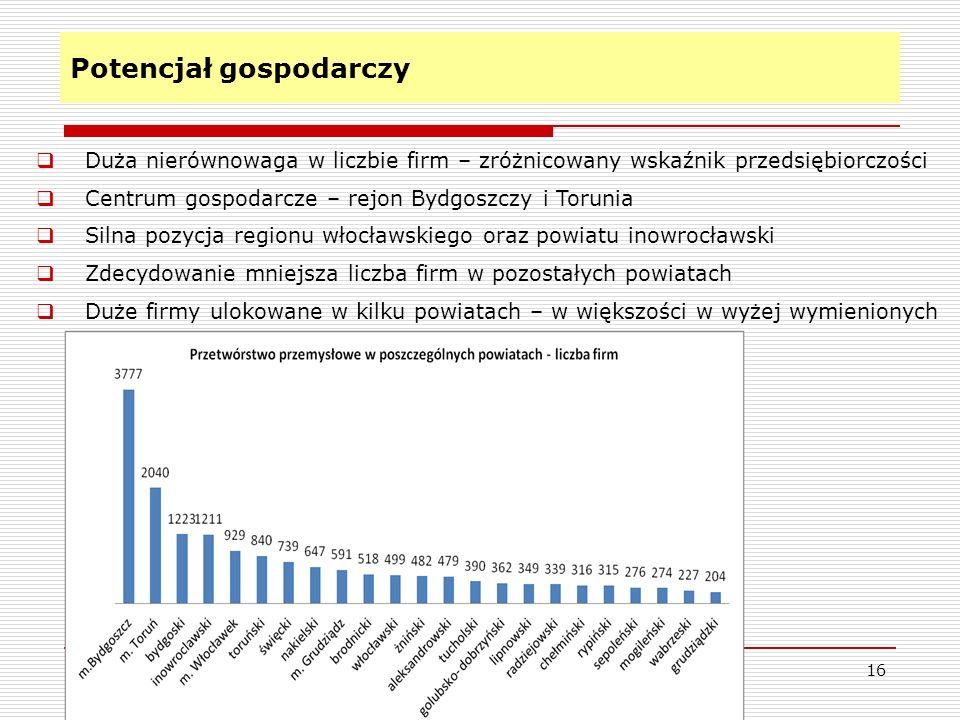 Potencjał gospodarczy 16 Duża nierównowaga w liczbie firm – zróżnicowany wskaźnik przedsiębiorczości Centrum gospodarcze – rejon Bydgoszczy i Torunia