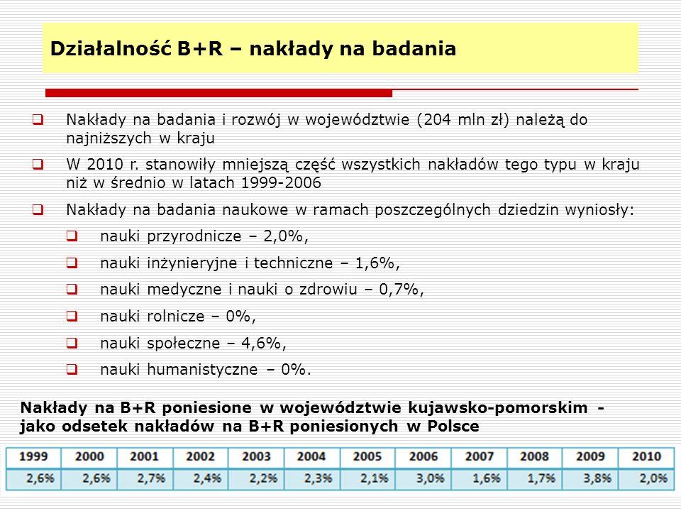 Działalność B+R – nakłady na badania 20 Nakłady na badania i rozwój w województwie (204 mln zł) należą do najniższych w kraju W 2010 r. stanowiły mnie