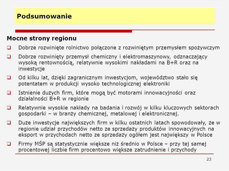 Podsumowanie 23 Mocne strony regionu Dobrze rozwinięte rolnictwo połączone z rozwiniętym przemysłem spożywczym Dobrze rozwinięty przemysł chemiczny i