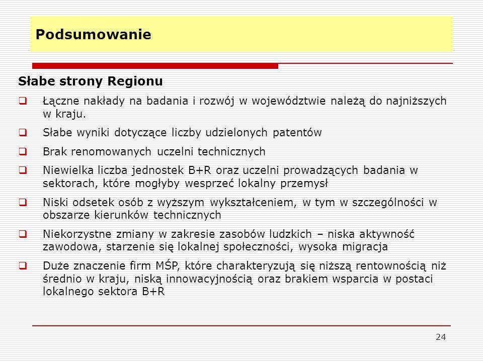 Podsumowanie 24 Słabe strony Regionu Łączne nakłady na badania i rozwój w województwie należą do najniższych w kraju. Słabe wyniki dotyczące liczby ud
