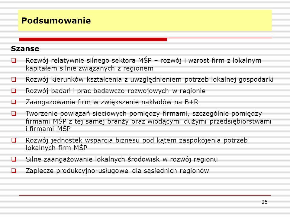 Podsumowanie 25 Szanse Rozwój relatywnie silnego sektora MŚP – rozwój i wzrost firm z lokalnym kapitałem silnie związanych z regionem Rozwój kierunków