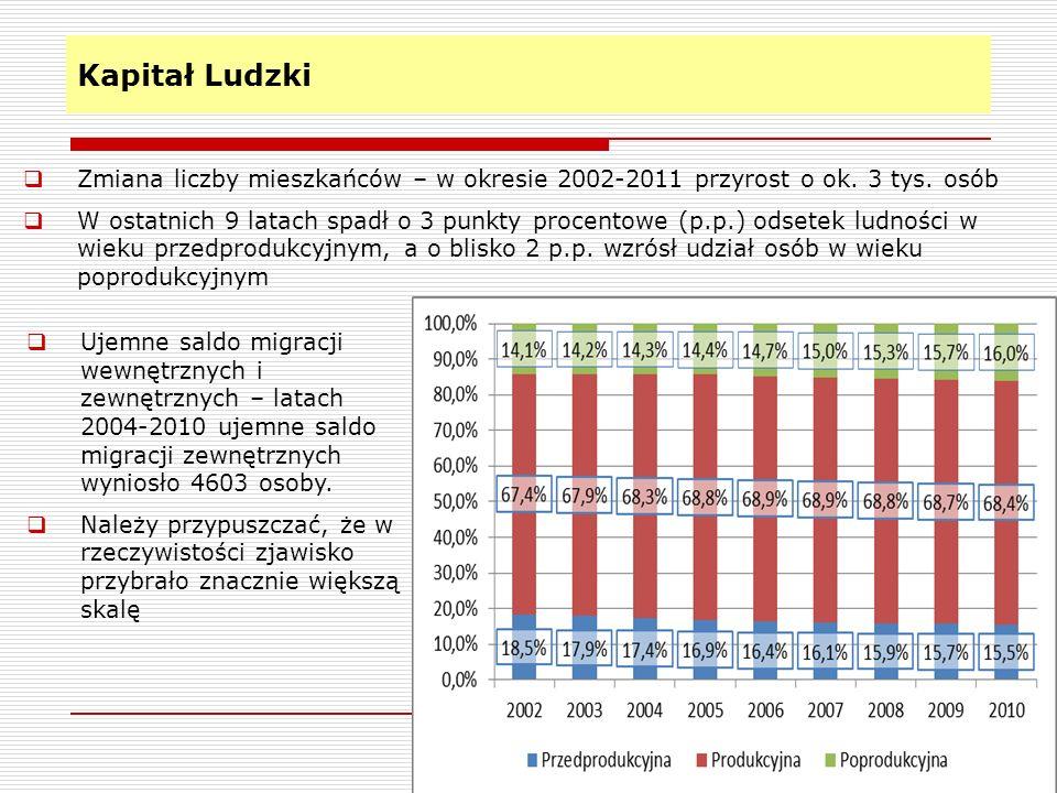 Kapitał Ludzki 4 Ujemne saldo migracji wewnętrznych i zewnętrznych – latach 2004-2010 ujemne saldo migracji zewnętrznych wyniosło 4603 osoby. Należy p