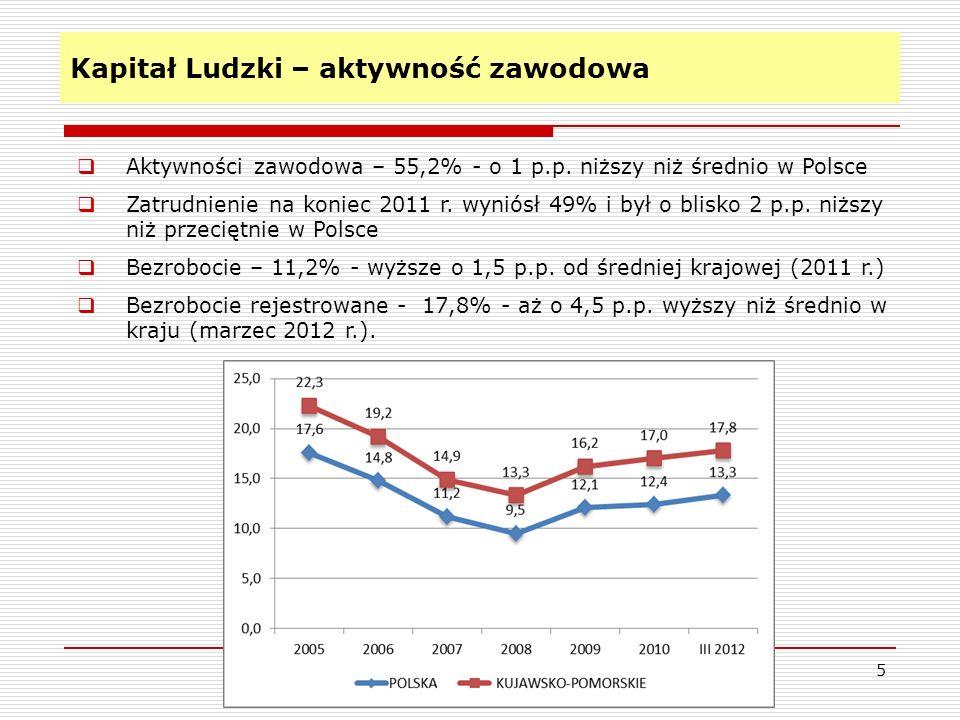 Kapitał Ludzki – aktywność zawodowa 5 Aktywności zawodowa – 55,2% - o 1 p.p. niższy niż średnio w Polsce Zatrudnienie na koniec 2011 r. wyniósł 49% i