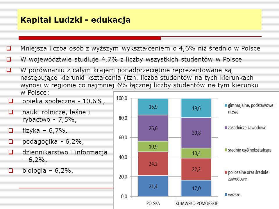 Kapitał Ludzki - edukacja 7 Mała liczba studentów kierunków technicznych (poniżej 4% łącznej liczby studentów danej specjalności w Polsce): produkcja i przetwórstwo (1,7%) ochrona środowiska (2,3%) informatyka (3,0%) nauki społeczne (3,3%) ochrona i bezpieczeństwo (3,6%) architektura i budownictwo (3,7%) nauki inżynieryjno-techniczne (3,8%) matematyka i statystyka (3,9%)