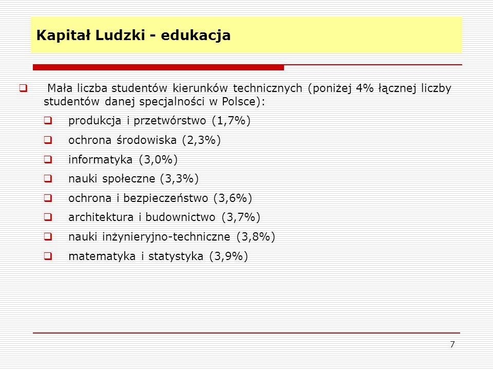 Kapitał Ludzki - edukacja 7 Mała liczba studentów kierunków technicznych (poniżej 4% łącznej liczby studentów danej specjalności w Polsce): produkcja