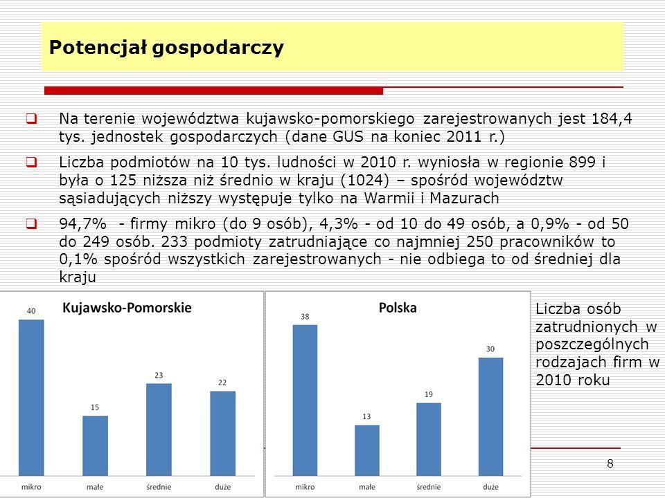 Potencjał gospodarczy 8 Na terenie województwa kujawsko-pomorskiego zarejestrowanych jest 184,4 tys. jednostek gospodarczych (dane GUS na koniec 2011