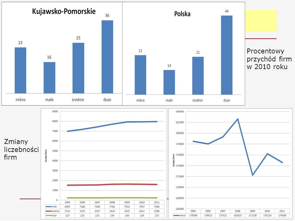 Działalność B+R – nakłady na badania 20 Nakłady na badania i rozwój w województwie (204 mln zł) należą do najniższych w kraju W 2010 r.