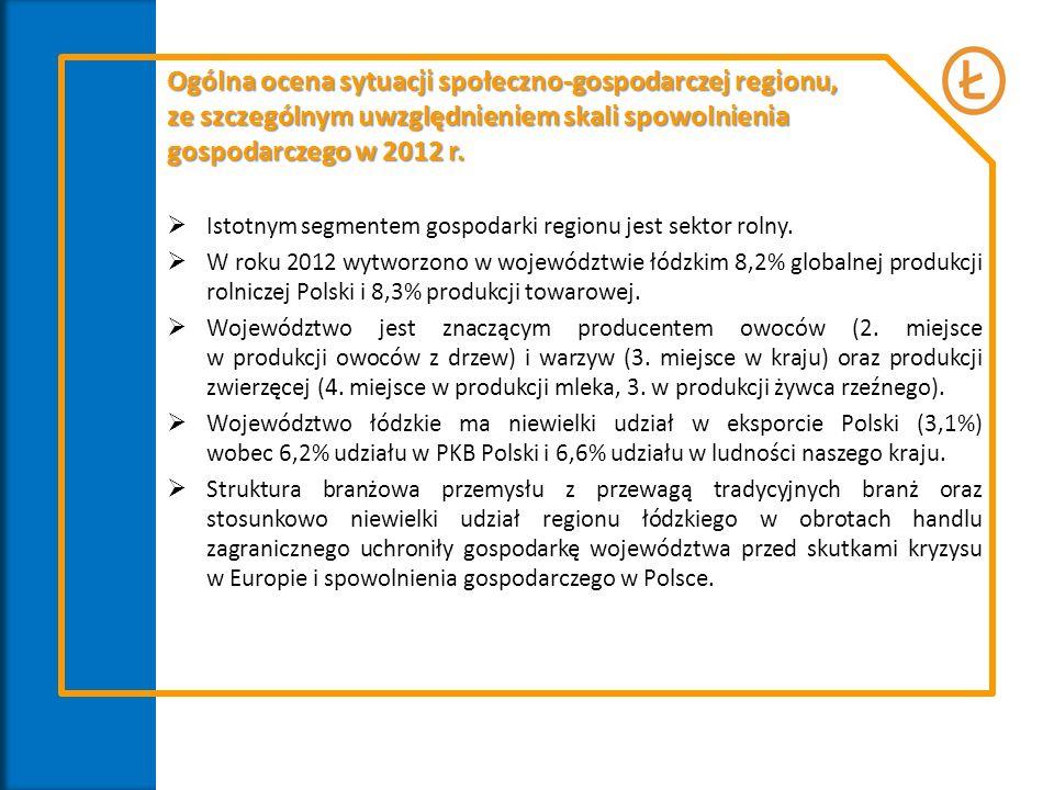 Istotnym segmentem gospodarki regionu jest sektor rolny. W roku 2012 wytworzono w województwie łódzkim 8,2% globalnej produkcji rolniczej Polski i 8,3