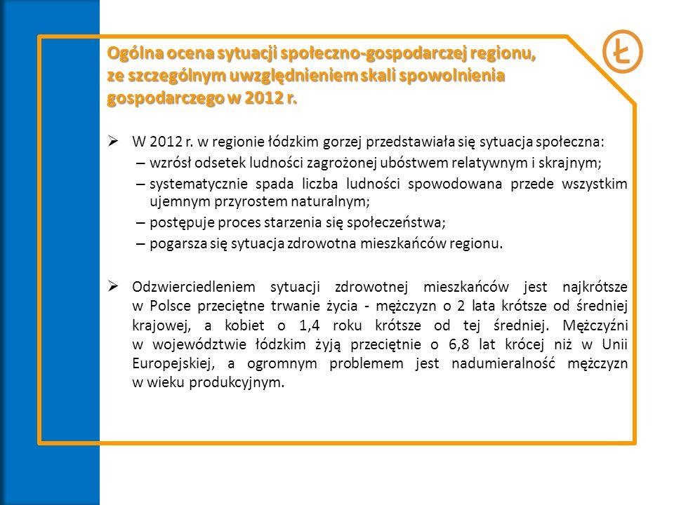 W 2012 r. w regionie łódzkim gorzej przedstawiała się sytuacja społeczna: – wzrósł odsetek ludności zagrożonej ubóstwem relatywnym i skrajnym; – syste