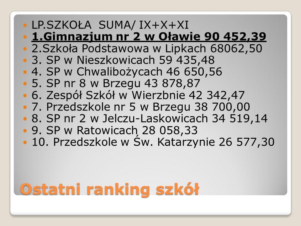 Ostatni ranking szkół LP.SZKOŁA SUMA/ IX+X+XI 1.Gimnazjum nr 2 w Oławie 90 452,39 2.Szkoła Podstawowa w Lipkach 68062,50 3.