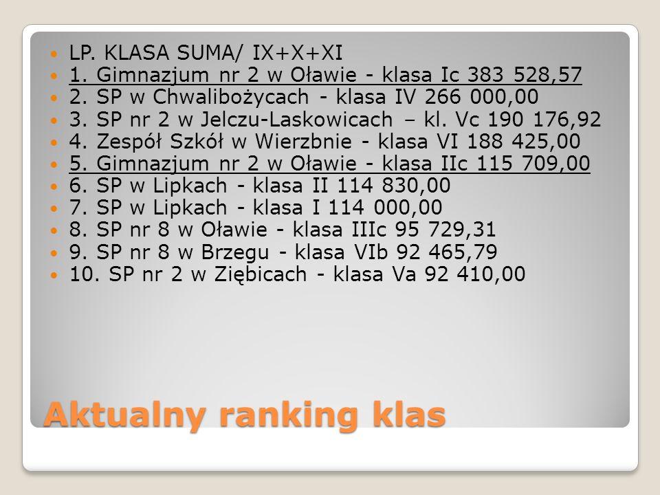 Aktualny ranking klas LP. KLASA SUMA/ IX+X+XI 1. Gimnazjum nr 2 w Oławie - klasa Ic 383 528,57 2.