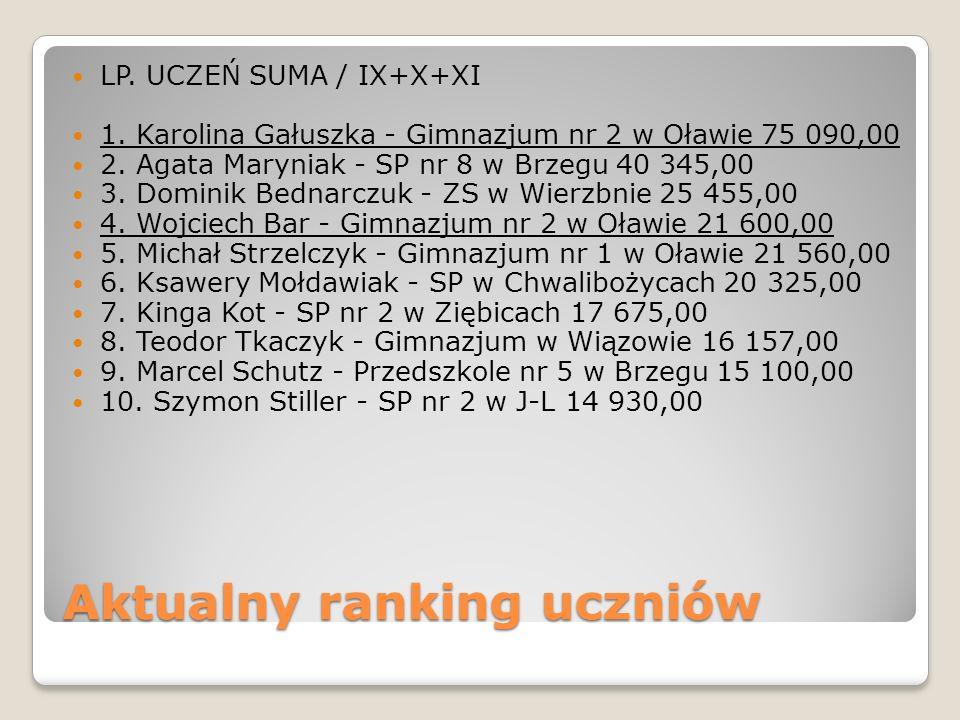 Aktualny ranking uczniów LP. UCZEŃ SUMA / IX+X+XI 1. Karolina Gałuszka - Gimnazjum nr 2 w Oławie 75 090,00 2. Agata Maryniak - SP nr 8 w Brzegu 40 345