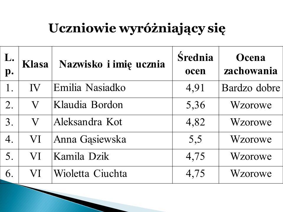 Uczniowie wyróżniający się L. p. KlasaNazwisko i imię ucznia Średnia ocen Ocena zachowania 1.IVEmilia Nasiadko4,91Bardzo dobre 2.VKlaudia Bordon5,36Wz