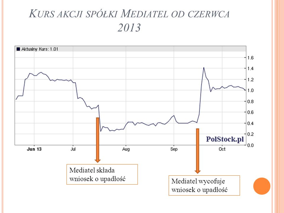 K URS AKCJI SPÓŁKI M EDIATEL OD CZERWCA 2013 Mediatel wycofuje wniosek o upadłość Mediatel składa wniosek o upadłość