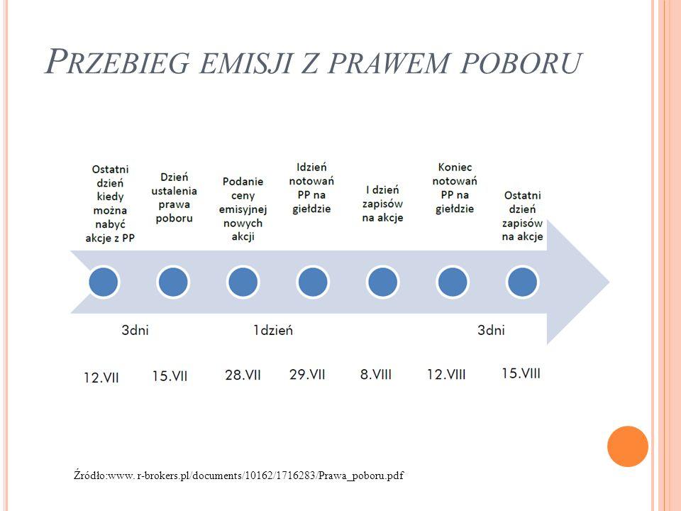 W YLICZANIE WARTOŚCI PRAWA POBORU CA– cena rynkowa akcji z prawem poboru CE – cena emisyjna nowych akcji N – ilość praw poboru upoważniających do objęcia 1 nowej akcji P- prawo poboru