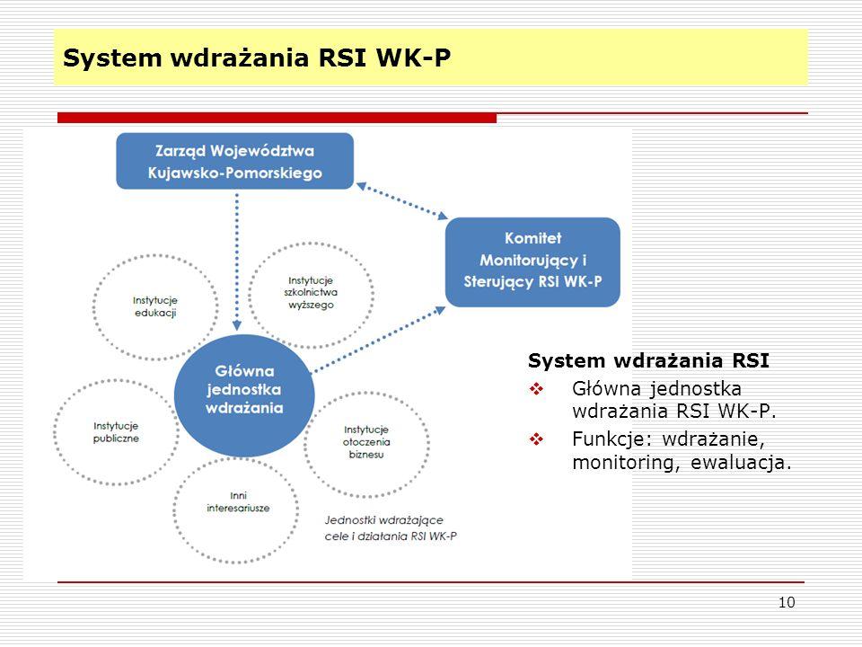 System wdrażania RSI WK-P 10 System wdrażania RSI Główna jednostka wdrażania RSI WK-P. Funkcje: wdrażanie, monitoring, ewaluacja.