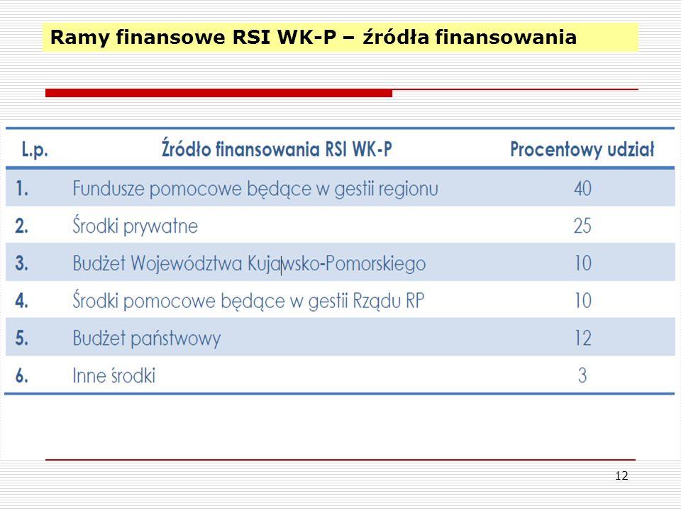 Ramy finansowe RSI WK-P – źródła finansowania 12