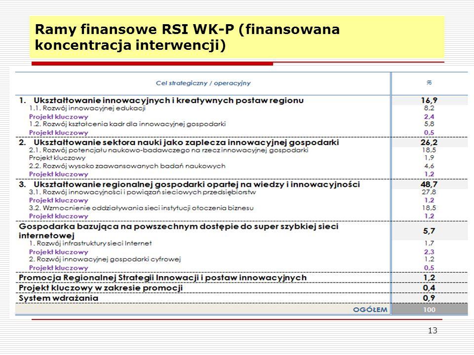 13 Ramy finansowe RSI WK-P (finansowana koncentracja interwencji)
