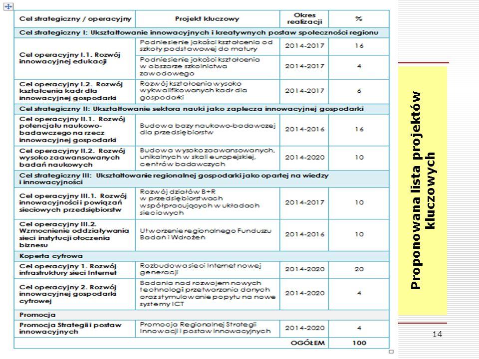 Proponowana lista projektów kluczowych 14