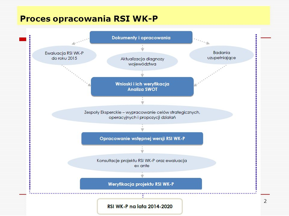 Proces opracowania RSI WK-P 2