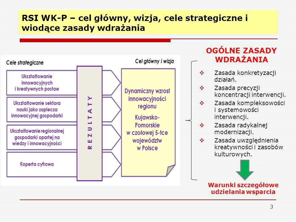 RSI WK-P – cel główny, wizja, cele strategiczne i wiodące zasady wdrażania Zasada konkretyzacji działań. Zasada precyzji koncentracji interwencji. Zas