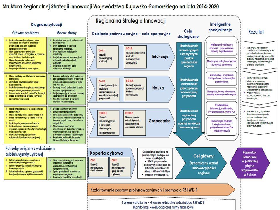 15 Projekt Regionalnej Strategii Innowacji Województwa Kujawsko-Pomorskiego na lata 2014-2020 http://www.innowacje.kujawsko-pomorskie.pl Dziękuję za uwagę .