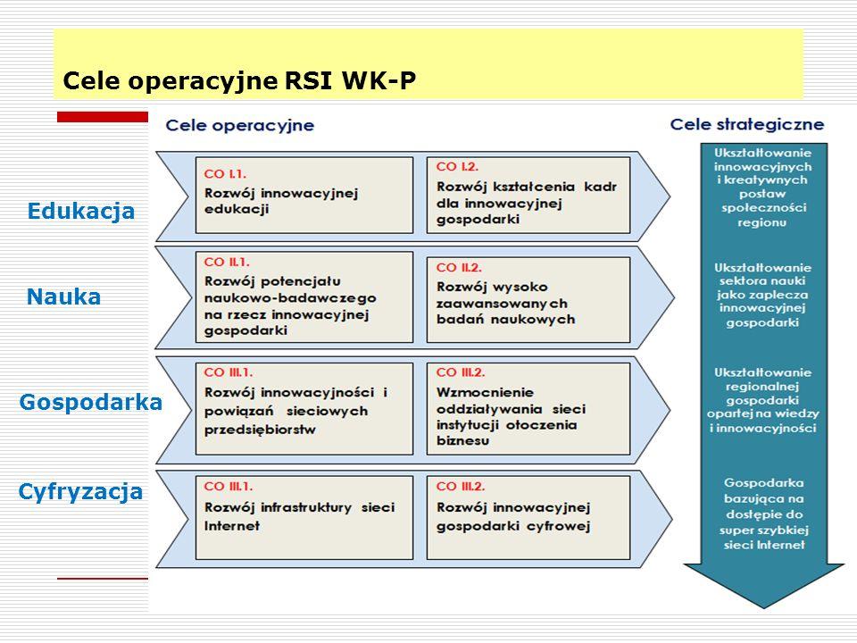 Cele operacyjne RSI WK-P 7 Edukacja Nauka Gospodarka Cyfryzacja
