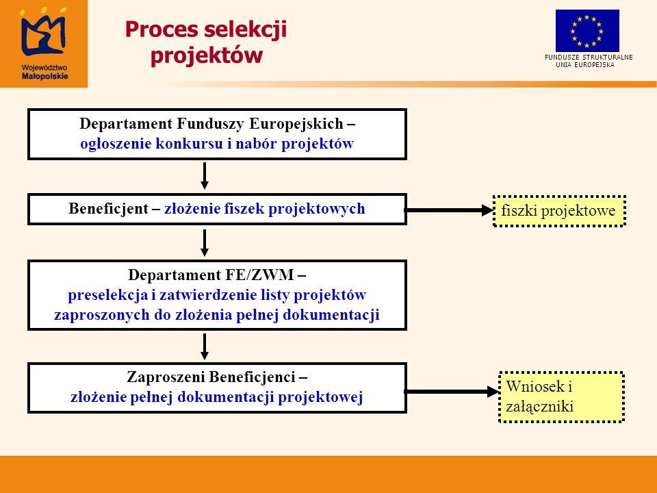 UNIA EUROPEJSKA FUNDUSZE STRUKTURALNE Proces selekcji projektów Departament FE/ZWM – preselekcja i zatwierdzenie listy projektów zaproszonych do złożenia pełnej dokumentacji Zaproszeni Beneficjenci – złożenie pełnej dokumentacji projektowej Beneficjent – złożenie fiszek projektowych fiszki projektowe Departament Funduszy Europejskich – ogłoszenie konkursu i nabór projektów Wniosek i załączniki