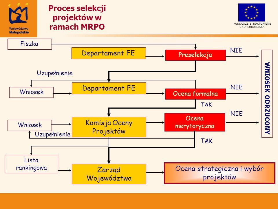 Wniosek Departament FE Ocena formalna NIE Komisja Oceny Projektów Uzupełnienie TAK Ocena merytoryczna NIE Uzupełnienie TAK Lista rankingowa Zarząd Województwa Ocena strategiczna i wybór projektów Proces selekcji projektów w ramach MRPO Preselekcja Fiszka Departament FE NIE WNIOSEK ODRZUCONY UNIA EUROPEJSKA FUNDUSZE STRUKTURALNE Wniosek