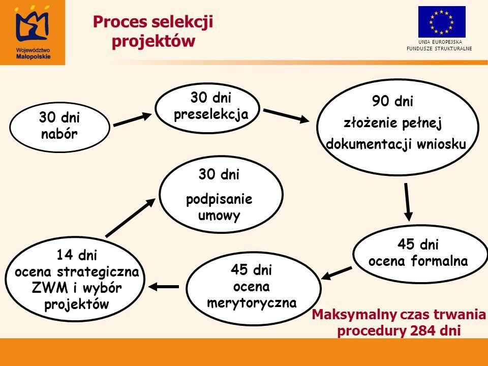 UNIA EUROPEJSKA FUNDUSZE STRUKTURALNE Proces selekcji projektów 45 dni ocena formalna 45 dni ocena merytoryczna 30 dni podpisanie umowy 30 dni preselekcja 30 dni nabór 14 dni ocena strategiczna ZWM i wybór projektów 90 dni złożenie pełnej dokumentacji wniosku Maksymalny czas trwania procedury 284 dni
