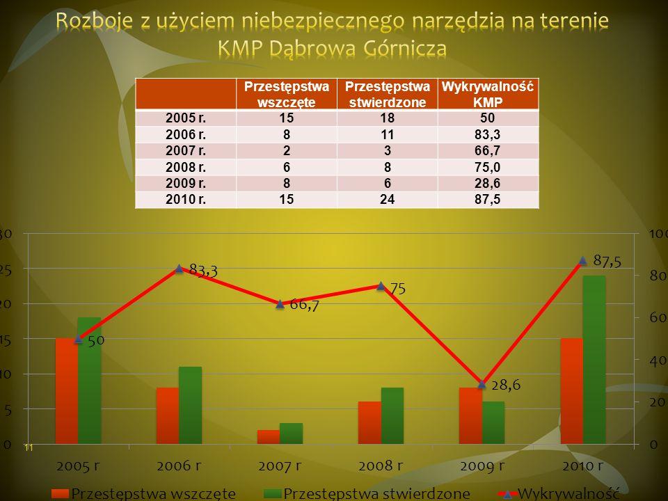 Przestępstwa wszczęte Przestępstwa stwierdzone Wykrywalność KMP 2005 r.151850 2006 r.81183,3 2007 r.2366,7 2008 r.6875,0 2009 r.8628,6 2010 r.152487,5