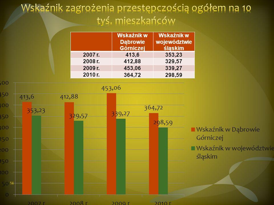 Wskaźnik w Dąbrowie Górniczej Wskaźnik w województwie śląskim 2007 r.413,6353,23 2008 r.412,88329,57 2009 r.453,06339,27 2010 r.364,72298,59 14
