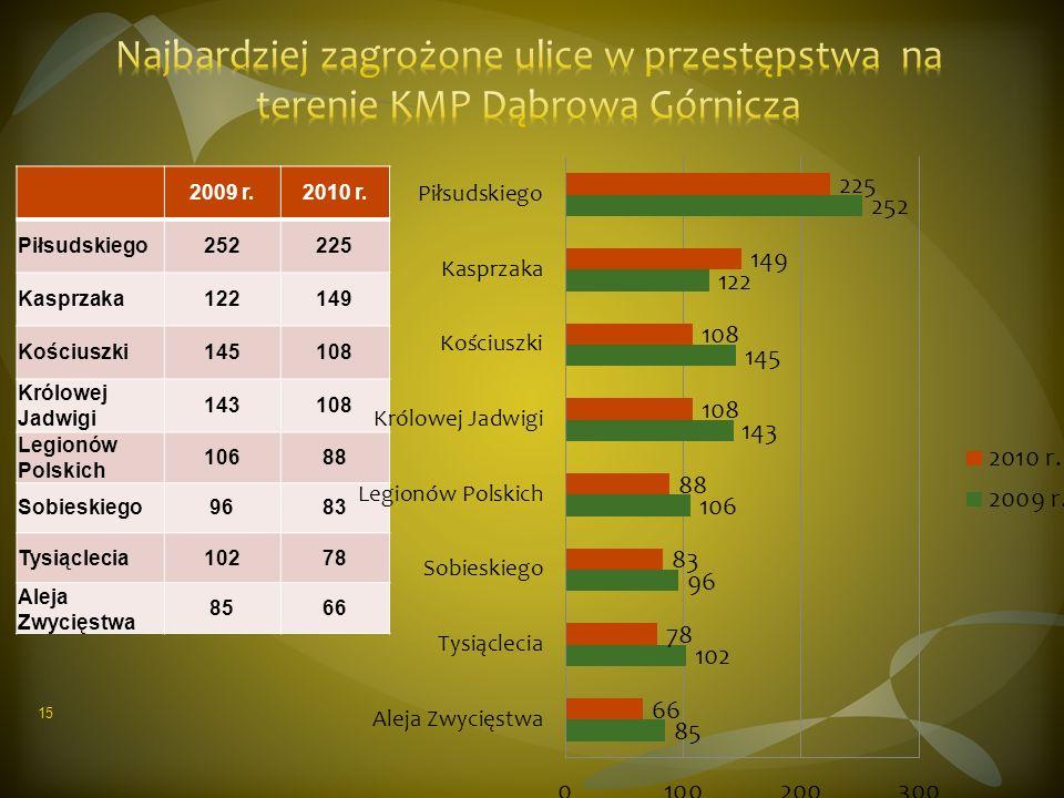 2009 r.2010 r. Piłsudskiego252225 Kasprzaka122149 Kościuszki145108 Królowej Jadwigi 143108 Legionów Polskich 10688 Sobieskiego9683 Tysiąclecia10278 Al