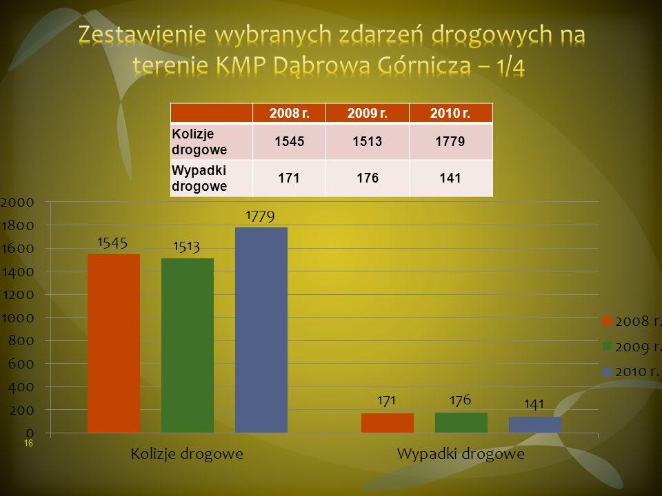 2008 r.2009 r.2010 r. Kolizje drogowe 154515131779 Wypadki drogowe 171176141 16