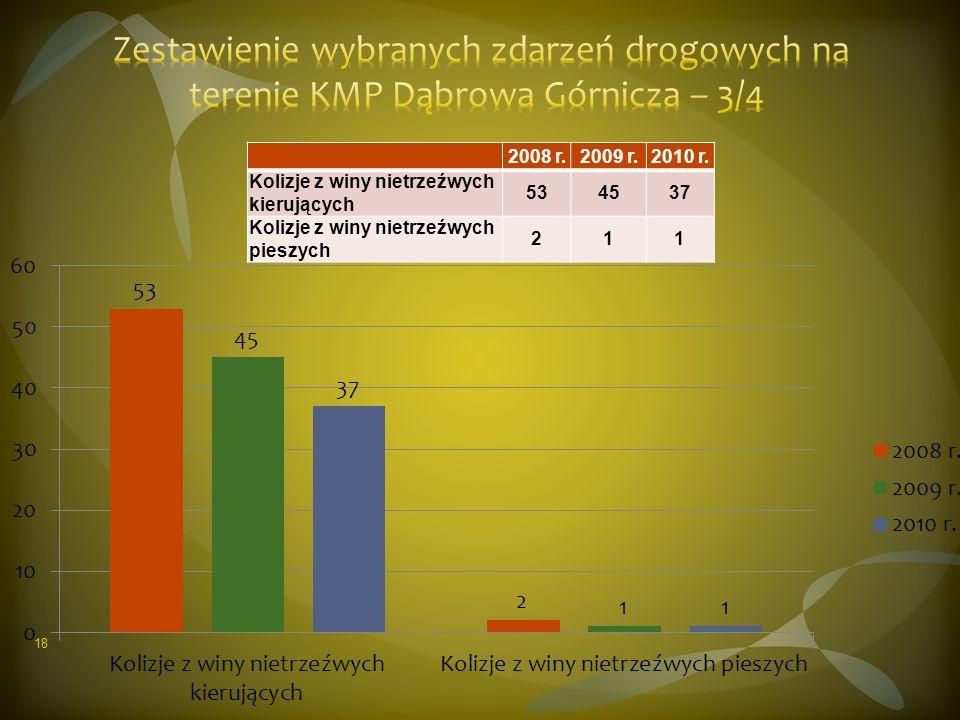 2008 r.2009 r.2010 r. Kolizje z winy nietrzeźwych kierujących 534537 Kolizje z winy nietrzeźwych pieszych 211 18