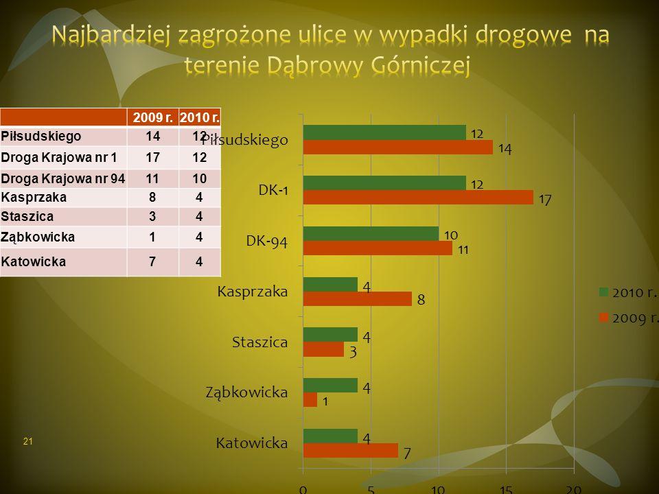 2009 r.2010 r. Piłsudskiego1412 Droga Krajowa nr 11712 Droga Krajowa nr 941110 Kasprzaka84 Staszica34 Ząbkowicka14 Katowicka74 21