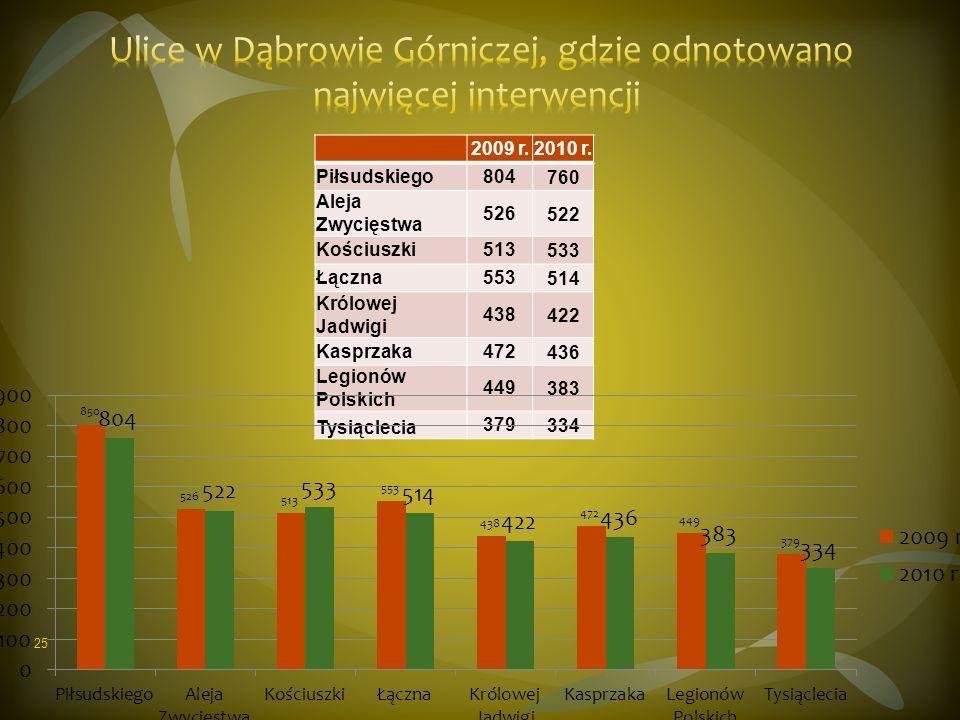 2009 r.2010 r. Piłsudskiego804760 Aleja Zwycięstwa 526522 Kościuszki513533 Łączna553514 Królowej Jadwigi 438422 Kasprzaka472436 Legionów Polskich 4493