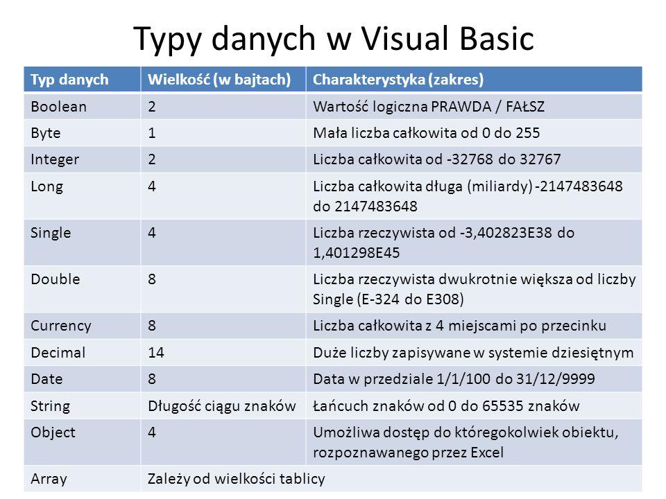 Typy danych w Visual Basic Typ danychWielkość (w bajtach)Charakterystyka (zakres) Boolean2Wartość logiczna PRAWDA / FAŁSZ Byte1Mała liczba całkowita o