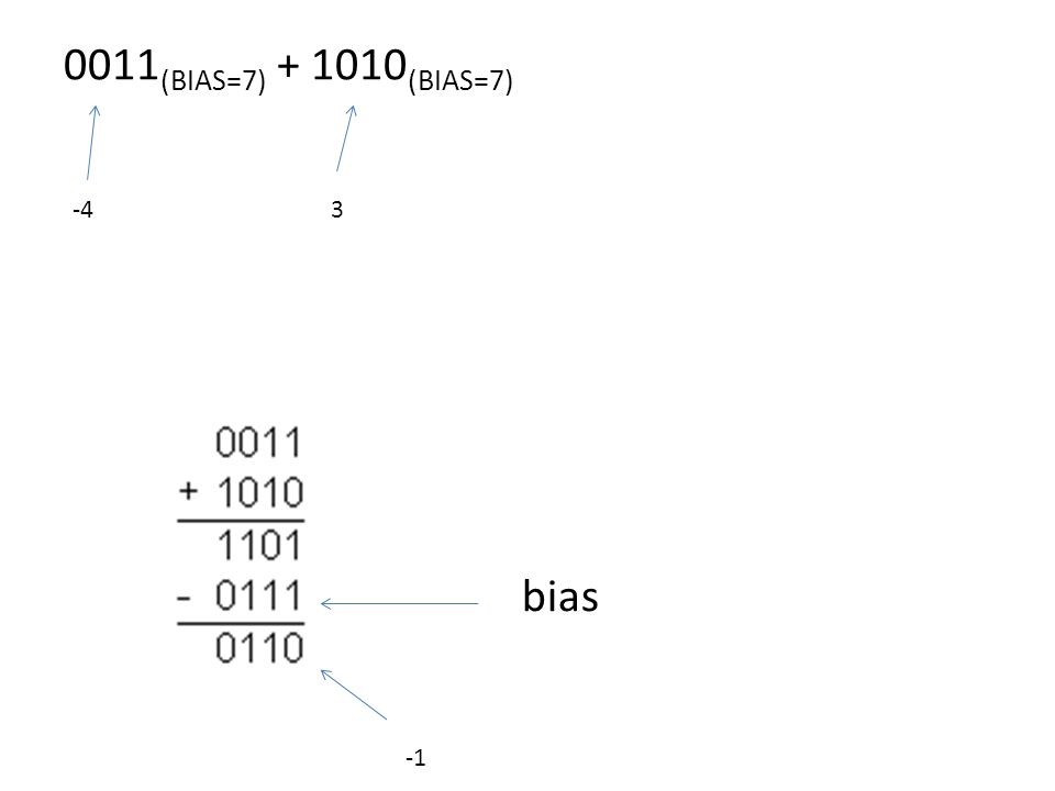 0011 (BIAS=7) + 1010 (BIAS=7) bias -43