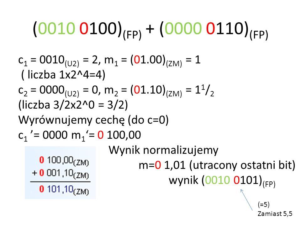 (0010 0100) (FP) + (0000 0110) (FP) c 1 = 0010 (U2) = 2, m 1 = (01.00) (ZM) = 1 ( liczba 1x2^4=4) c 2 = 0000 (U2) = 0, m 2 = (01.10) (ZM) = 1 1 / 2 (liczba 3/2x2^0 = 3/2) Wyrównujemy cechę (do c=0) c 1 = 0000 m 1 = 0 100,00 Wynik normalizujemy m=0 1,01 (utracony ostatni bit) wynik (0010 0101) (FP) (=5) Zamiast 5,5