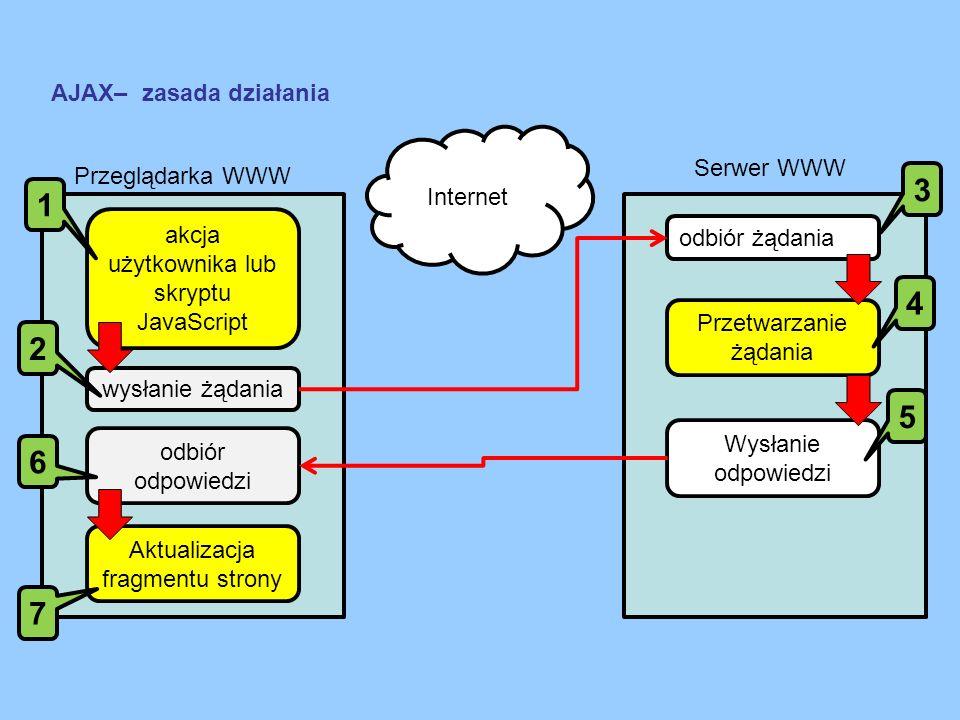 AJAX– zasada działania Internet Przeglądarka WWW Serwer WWW wysłanie żądania odbiór żądania akcja użytkownika lub skryptu JavaScript Przetwarzanie żąd