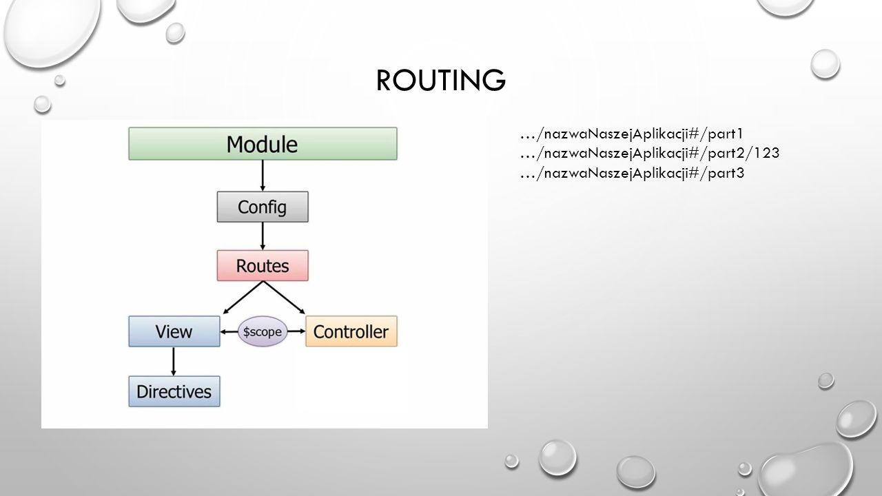 ROUTING …/nazwaNaszejAplikacji#/part1 …/nazwaNaszejAplikacji#/part2/123 …/nazwaNaszejAplikacji#/part3
