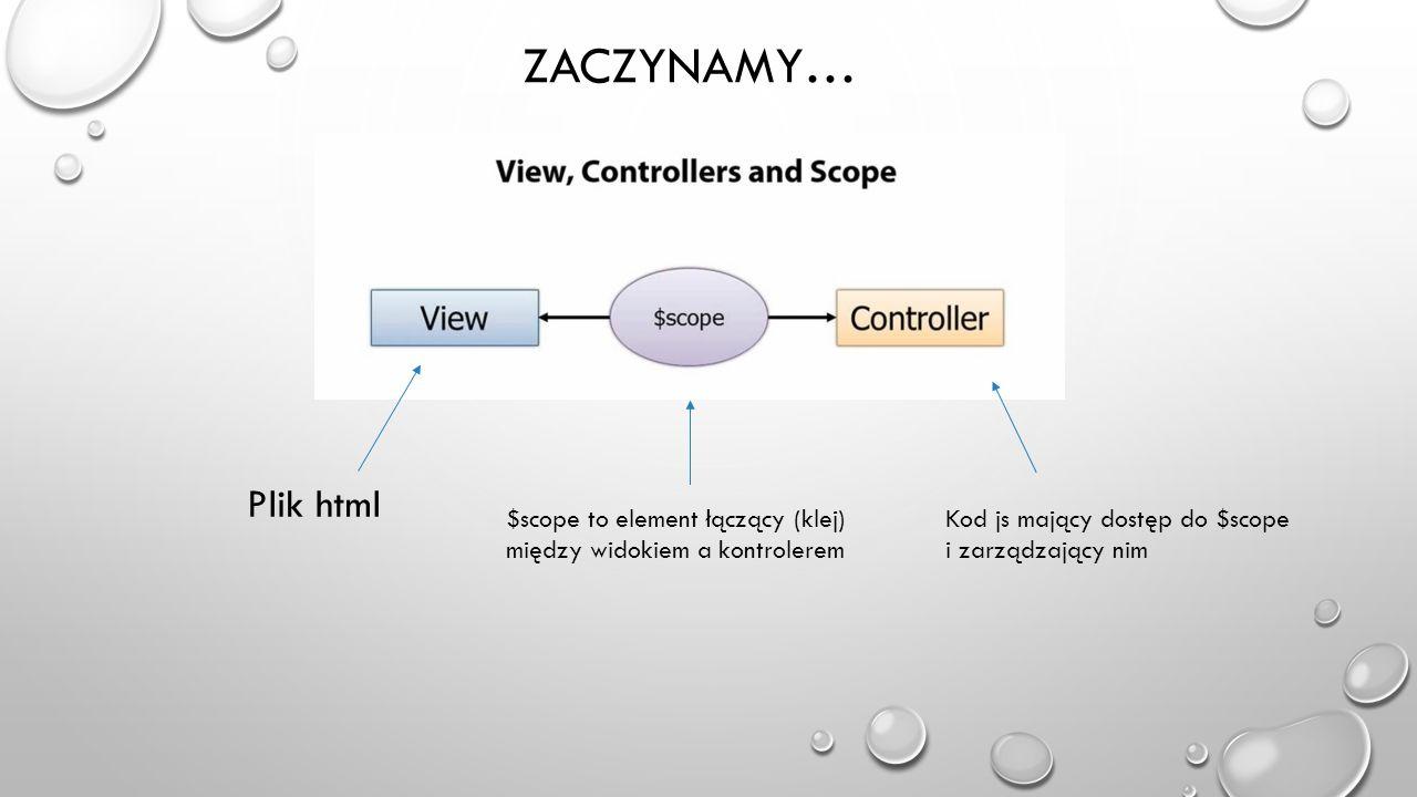 DYREKTYWY (DIRECTIVE) Uczą HTML nowych trików ng-app ng-show ng-modelng-bind NASZE WŁASNE!!.
