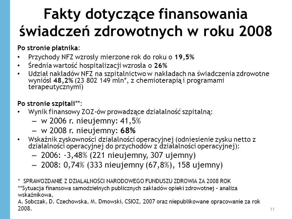 Fakty dotyczące finansowania świadczeń zdrowotnych w roku 2008 Po stronie płatnika: Przychody NFZ wzrosły mierzone rok do roku o 19,5% Średnia wartość