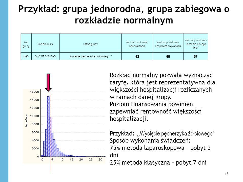 Przykład: grupa jednorodna, grupa zabiegowa o rozkładzie normalnym kod grupy kod produktunazwa grupy wartość punktowa - hospitalizacja wartość punktow