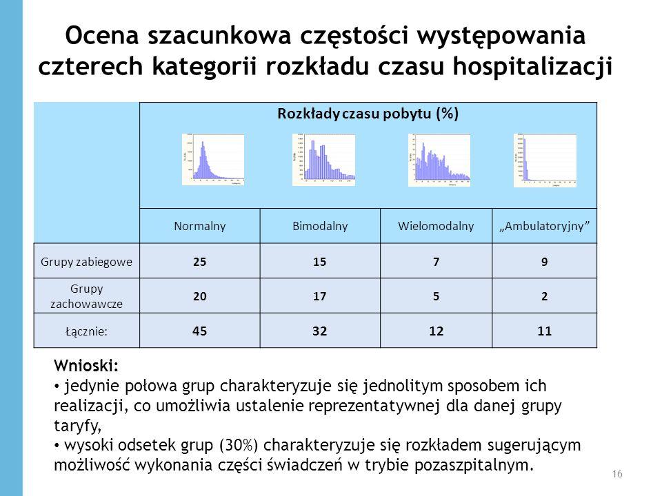 Ocena szacunkowa częstości występowania czterech kategorii rozkładu czasu hospitalizacji Rozkłady czasu pobytu (%) NormalnyBimodalnyWielomodalnyAmbula