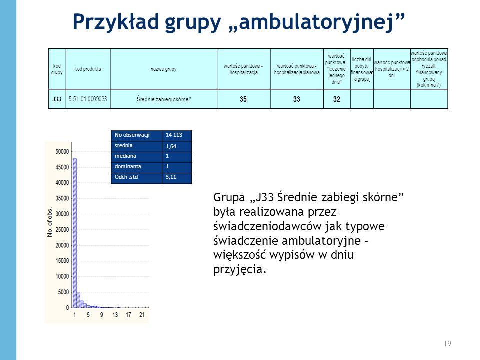 Przykład grupy ambulatoryjnej J33 5.51.01.0009033Średnie zabiegi skórne * 353332 kod grupy kod produktunazwa grupy wartość punktowa - hospitalizacja w