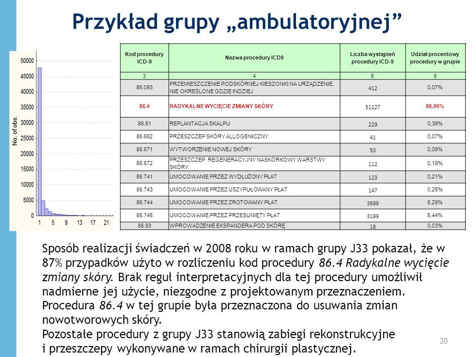 N ważnych14 113 średnia 1,64 mediana1 dominanta1 Odch.std3,11 Kod procedury ICD-9 Nazwa procedury ICD9 Liczba wystąpień procedury ICD-9 Udział procent