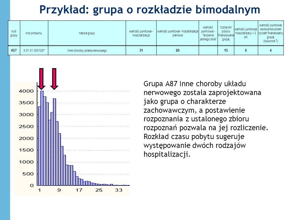 Przykład: grupa o rozkładzie bimodalnym kod grupy kod produktunazwa grupy wartość punktowa - hospitalizacja wartość punktowa - hospitalizacja planowa